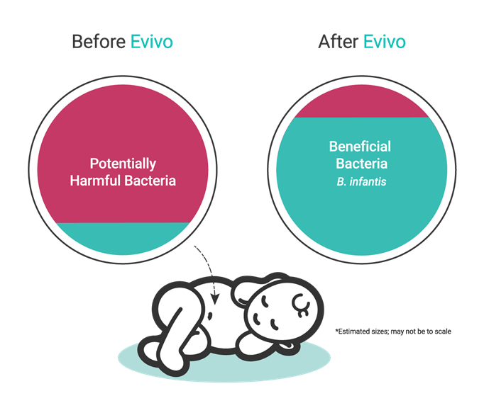 Before Evivo vs. After Evivo (with breast milk)