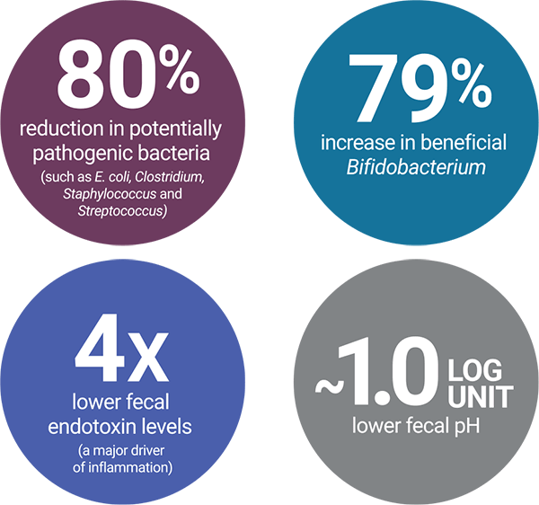 Decrease in pathogenic bacteria