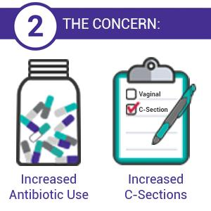 The Concern: Increase antibiotics and increased C-sections