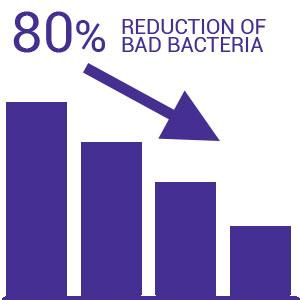 80% reduction of bad bacteria
